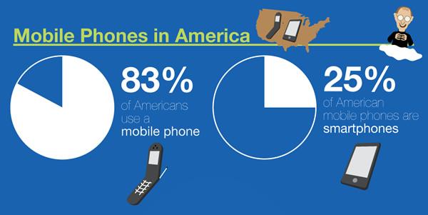 Porcentaje de uso de móviles en Estados Unidos