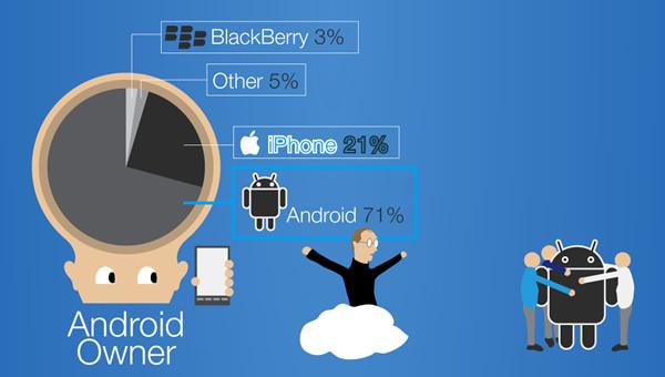 Intenciones de compra de poseedores de un Android