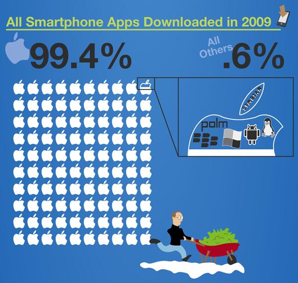 Aplicaciones móviles descargadas en 2009