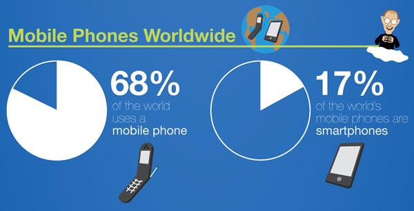 Porcentaje de uso móvil a nivel mundial
