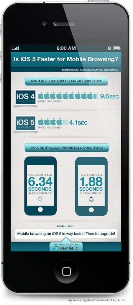 Comparativa iOS4 contra iOS5